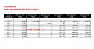 Tirages-euros-de-circulation-Andorre-2014-2019.png