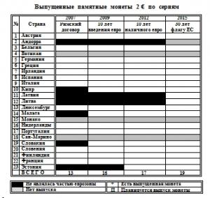 Памятные монеты 2 евро по сериям_01.10.2017.jpg